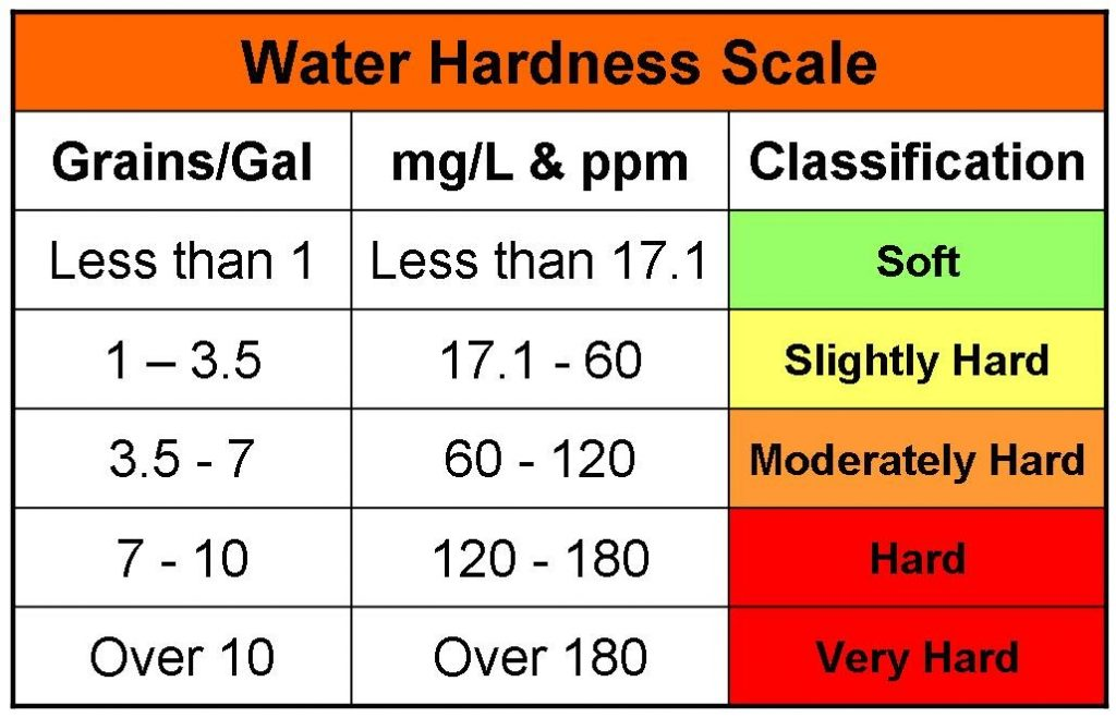 water-hardness-scale